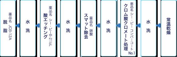 shiroi_flow1