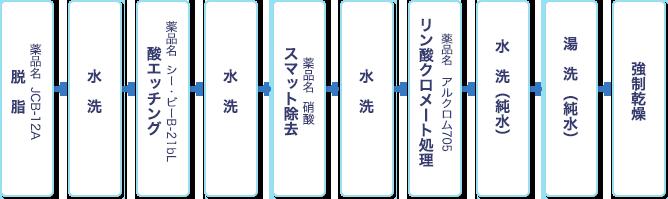 shiroi_flow2