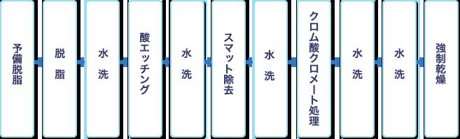 shiroi_flow4